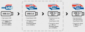 What does USB 3.1 Gen 1 performance actually mean?