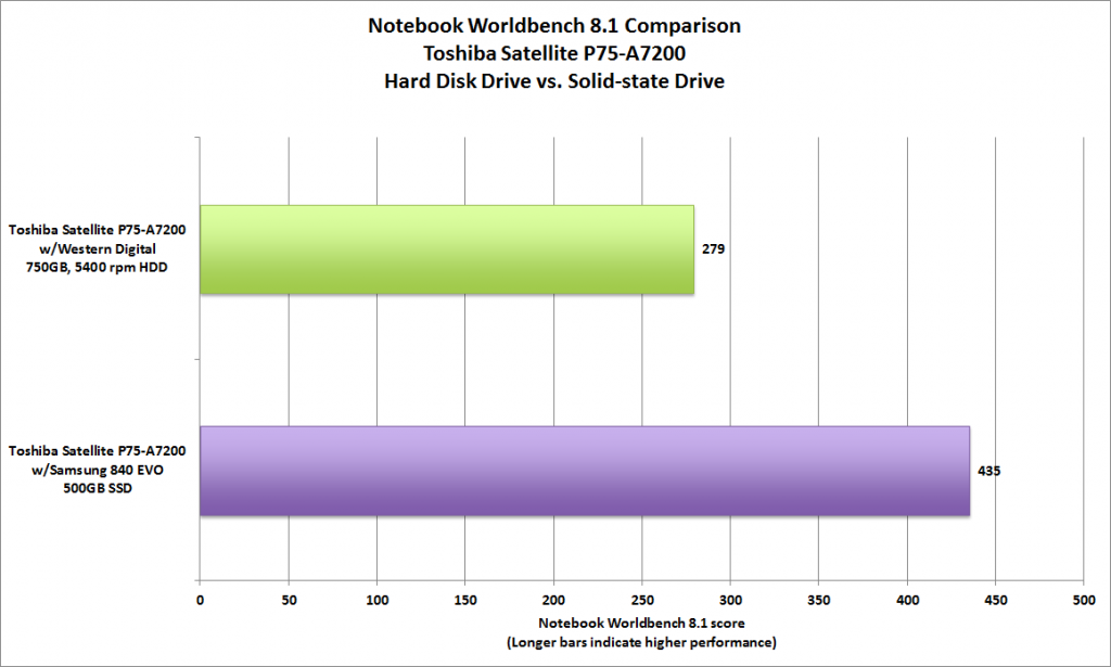 Differences in write cycles between SSD and HDD