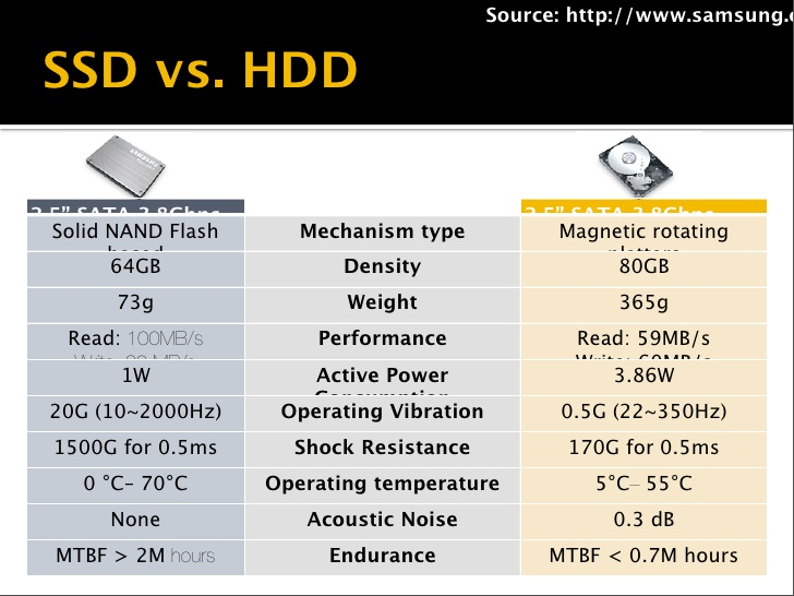 SSD vs HHD Larger working temperature range.