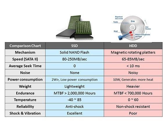 What are the Differences between SSD (Solid State Sisk) and HDD